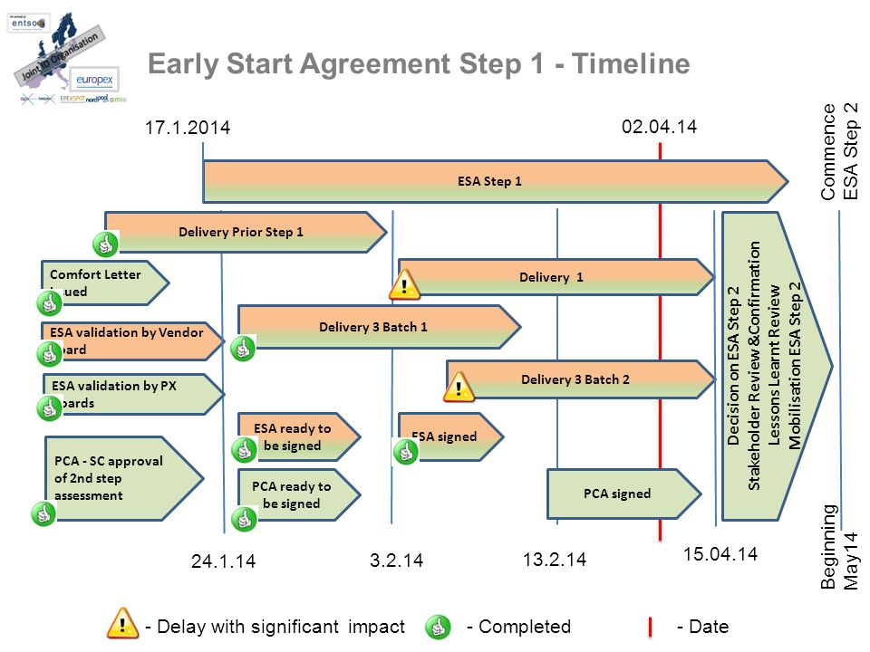 Early Start Agreement Step 1 - Timeline ESA validation by Vendor board ESA ready to be signed PCA - SC approval of 2nd step assessment ESA signed ESA validation by PX boards Comfort Letter issued PCA ready to be signed PCA signed ESA Step 1 24.1.14 - Completed- Date Delivery 3 Batch 2 Delivery Prior Step 1 Delivery 3 Batch 1 Delivery 1 3.2.14 13.2.14 15.04.14 Decision on ESA Step 2 Stakeholder Review &Confirmation Lessons Learnt Review Mobilisation ESA Step 2 17.1.2014 - Delay with significant impact Beginning May14 Commence ESA Step 2 02.04.14