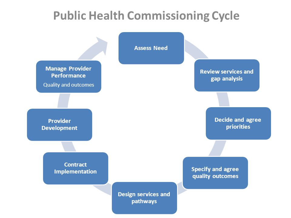 Public Health Commissioning Cycle Assess Need Review services and gap analysis Decide and agree priorities Specify and agree quality outcomes Design services and pathways Contract Implementation Provider Development Manage Provider Performance Quality and outcomes