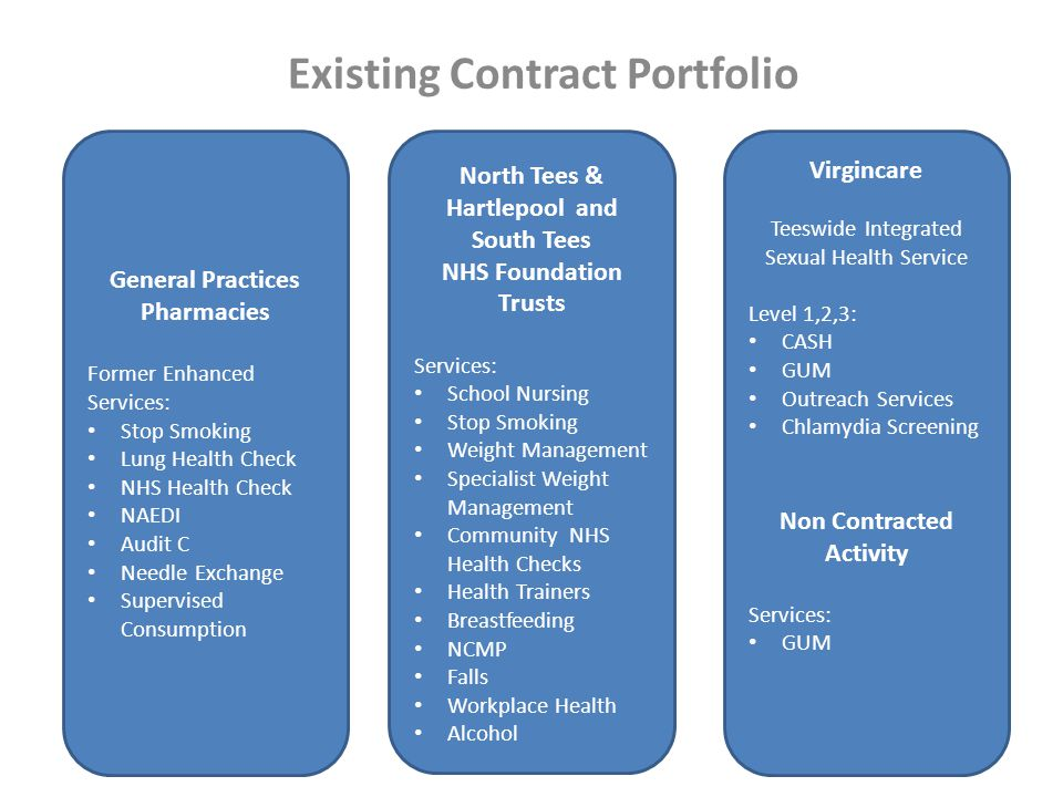 Existing Contract Portfolio General Practices Pharmacies Former Enhanced Services: Stop Smoking Lung Health Check NHS Health Check NAEDI Audit C Needle Exchange Supervised Consumption North Tees & Hartlepool and South Tees NHS Foundation Trusts Services: School Nursing Stop Smoking Weight Management Specialist Weight Management Community NHS Health Checks Health Trainers Breastfeeding NCMP Falls Workplace Health Alcohol Virgincare Teeswide Integrated Sexual Health Service Level 1,2,3: CASH GUM Outreach Services Chlamydia Screening Non Contracted Activity Services: GUM