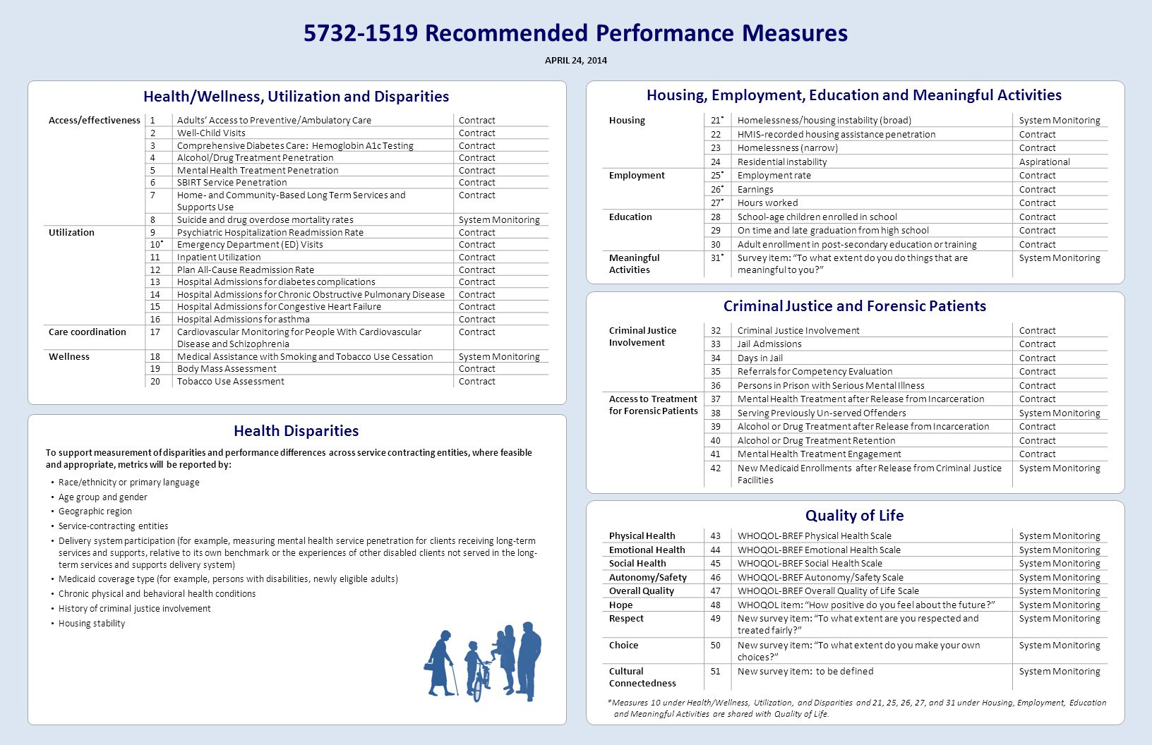 5732-1519 Recommended Performance Measures APRIL 24, 2014 Quality of Life Physical Health43WHOQOL-BREF Physical Health ScaleSystem Monitoring Emotiona