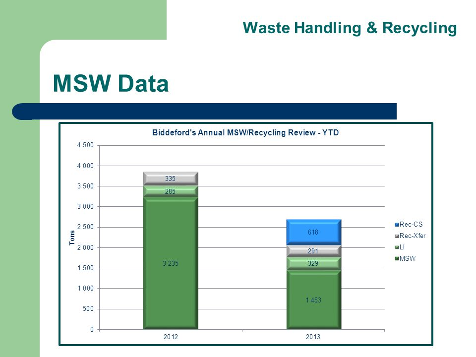 Waste Handling & Recycling MSW Data