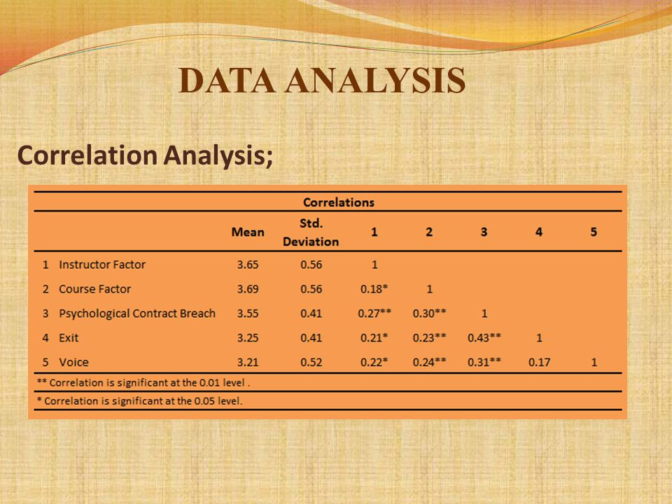 Correlation Analysis; DATA ANALYSIS