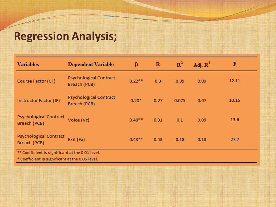 Regression Analysis;
