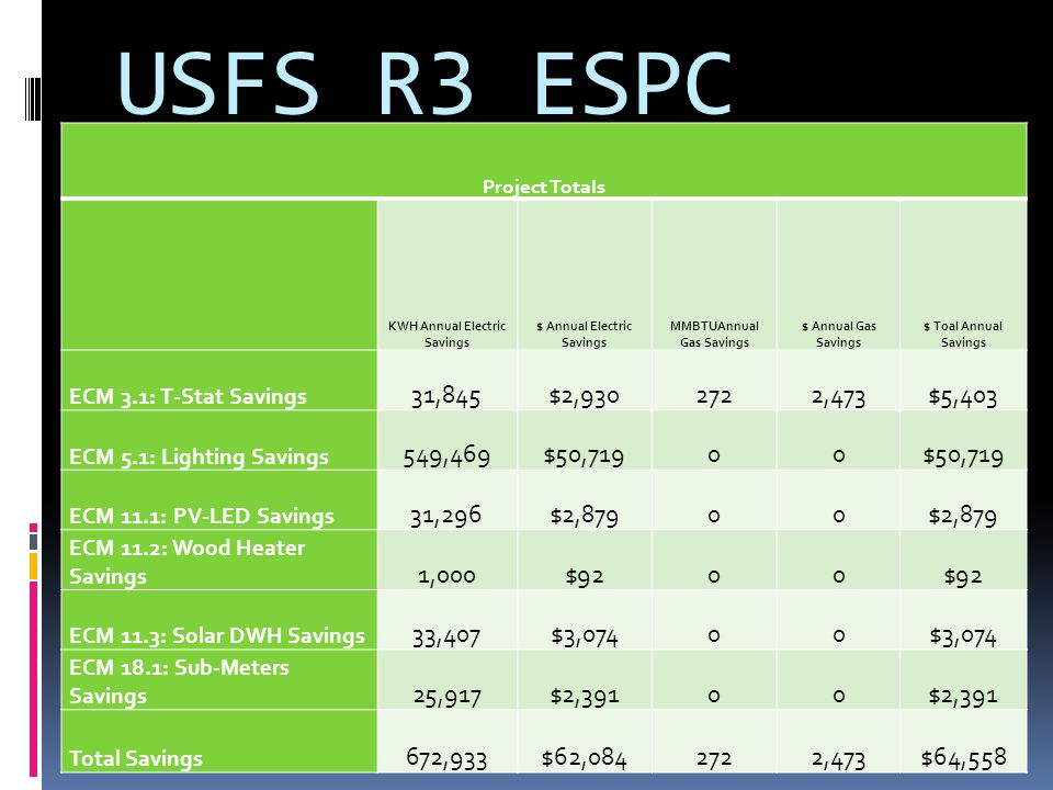 USFS R3 ESPC Project Totals KWH Annual Electric Savings $ Annual Electric Savings MMBTUAnnual Gas Savings $ Annual Gas Savings $ Toal Annual Savings ECM 3.1: T-Stat Savings 31,845$2, ,473$5,403 ECM 5.1: Lighting Savings 549,469$50,71900 ECM 11.1: PV-LED Savings 31,296$2,87900 ECM 11.2: Wood Heater Savings 1,000$9200 ECM 11.3: Solar DWH Savings 33,407$3,07400 ECM 18.1: Sub-Meters Savings 25,917$2,39100 Total Savings 672,933$62, ,473$64,558