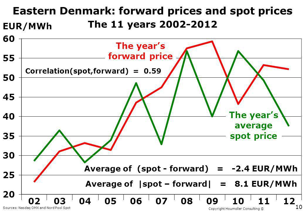 Copyright Houmoller Consulting © Eastern Denmark: forward prices and spot prices The 11 years 2002-2012 EUR/MWh 20 25 30 35 40 45 50 55 60 02030405060