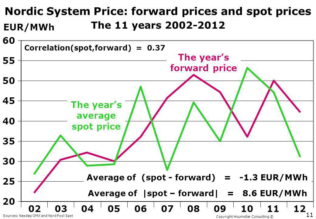 Copyright Houmoller Consulting © Nordic System Price: forward prices and spot prices The 11 years 2002-2012 EUR/MWh 20 25 30 35 40 45 50 55 60 0203040