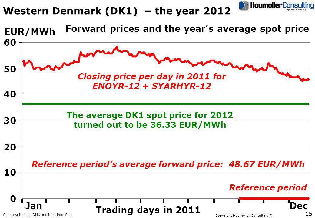 Copyright Houmoller Consulting © Western Denmark (DK1) – the year 2012 0 10 20 30 40 50 60 EUR/MWh Sources: Nasdaq OMX and Nord Pool Spot Trading days