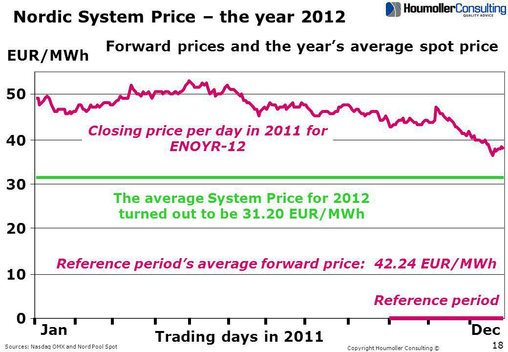 Copyright Houmoller Consulting © Nordic System Price – the year 2012 0 10 20 30 40 50 EUR/MWh Sources: Nasdaq OMX and Nord Pool Spot Forward prices an