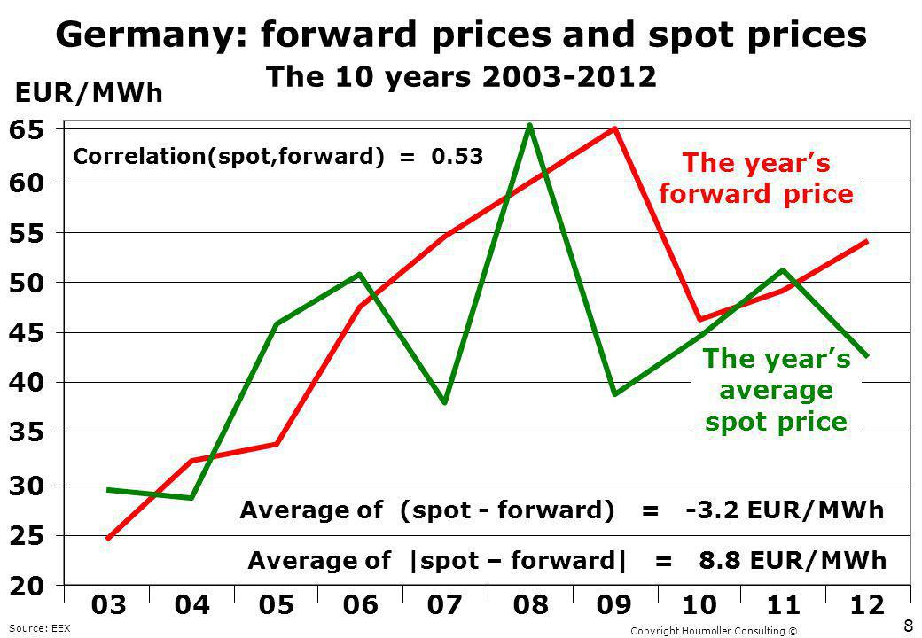 Copyright Houmoller Consulting © Germany: forward prices and spot prices 03040506070809101112 The 10 years 2003-2012 The years forward price The years