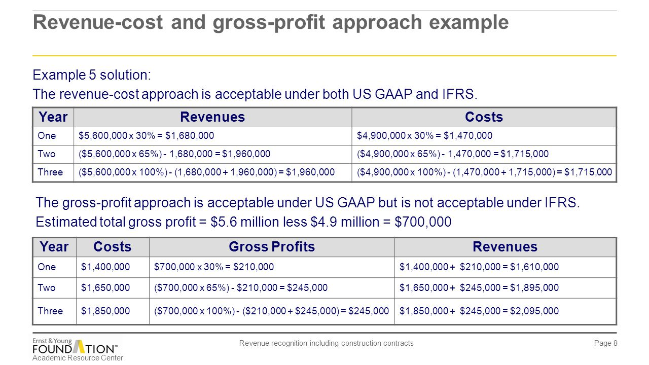 Academic Resource Center Revenue recognition including construction contracts Page 19 Scenario 2: Recognize revenues to extent costs are incurred and recognize costs as incurred: (assume reliability not reached until last year of contract) Year 1Year 2Year 3 CIP 1,400,0001,650,0001,850,000 Cash 1,400,0001,650,000 1,850,000 To record costs incurred.