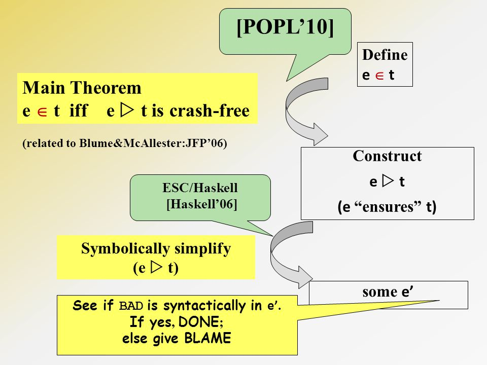 Define e t Construct e t (e ensures t) Main Theorem e t iff e t is crash-free (related to Blume&McAllester:JFP06) some e Symbolically simplify (e t) See if BAD is syntactically in e.