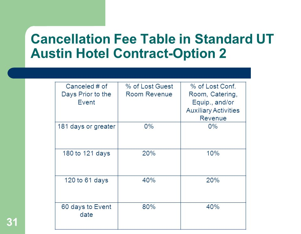 Cancellation Fee Table in Standard UT Austin Hotel Contract-Option 2 31 Canceled # of Days Prior to the Event % of Lost Guest Room Revenue % of Lost Conf.