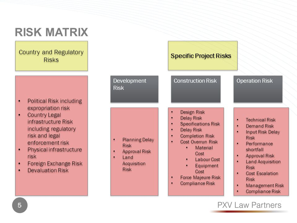 RISK MATRIX Country and Regulatory Risks Specific Project Risks Development Risk Political Risk including expropriation risk Country Legal infrastruct