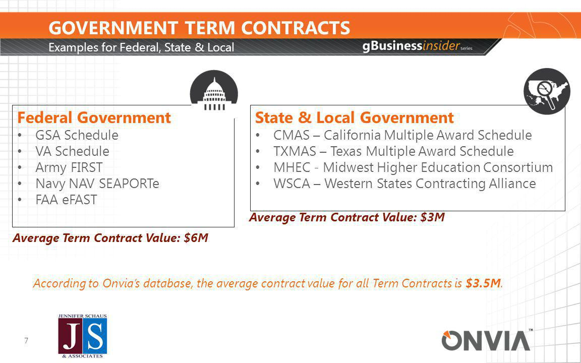 GOVERNMENT TERM CONTRACTS Advantages 8 Advantages- Can be a competitive advantage for vendors to keep out similar firms who do not have Bidding opportunities designated for contract holders (EX: GSA E-Buy) Facilitates the buying process for the government Paperwork has been completed on the front-end Less risky and less work for the buyer/CO Company is approved Budget dollars are allocated for these purchases Vendor has complied with established Ts & Cs in the contract upfront