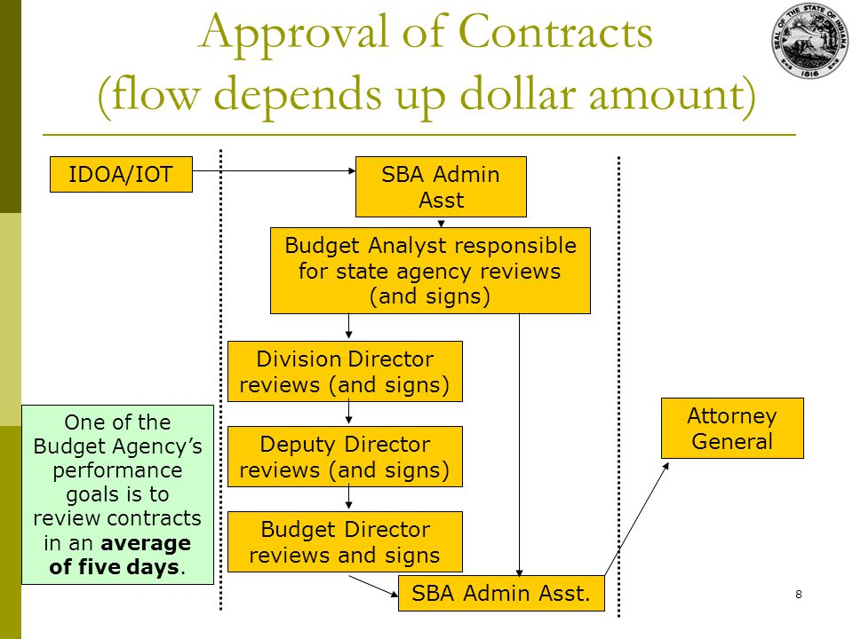 8 Approval of Contracts (flow depends up dollar amount) IDOA/IOTSBA Admin Asst Budget Analyst responsible for state agency reviews (and signs) Attorney General One of the Budget Agencys performance goals is to review contracts in an average of five days.