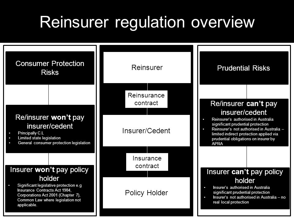 Reinsurer regulation overview 21 Consumer Protection Risks Re/insurer wont pay insurer/cedent Principally C.L Limited state legislation General consumer protection legislation Insurer wont pay policy holder Significant legislative protection e.g Insurance Contracts Act 1984, Corporations Act 2001 (Chapter 7), Common Law where legislation not applicable.