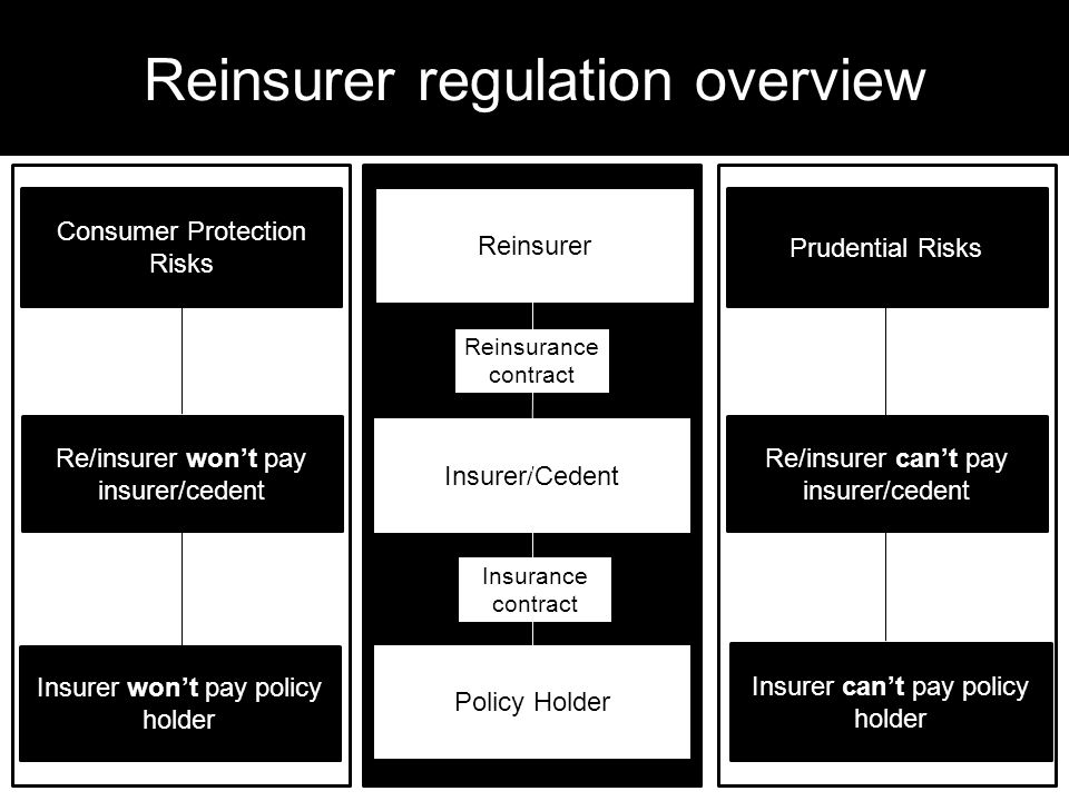 Reinsurer regulation overview 3 Consumer Protection Risks Re/insurer wont pay insurer/cedent Insurer wont pay policy holder Reinsurer Insurer/Cedent Policy Holder Reinsurance contract Insurance contract Prudential Risks Re/insurer cant pay insurer/cedent Insurer cant pay policy holder