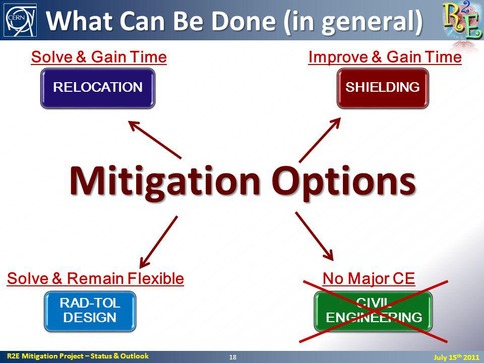 R2E Mitigation Project – Status & Outlook July 15 th 2011 Mitigation Options 18 SHIELDINGRELOCATION CIVIL ENGINEERING RAD-TOL DESIGN No Major CE Improve & Gain TimeSolve & Gain Time Solve & Remain Flexible What Can Be Done (in general)