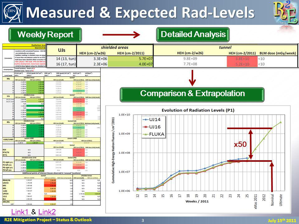 R2E Mitigation Project – Status & Outlook July 15 th 2011 Measured & Expected Rad-Levels 3 Weekly ReportDetailed Analysis Link1 Link1 & Link2Link2 Comparison & Extrapolation x50