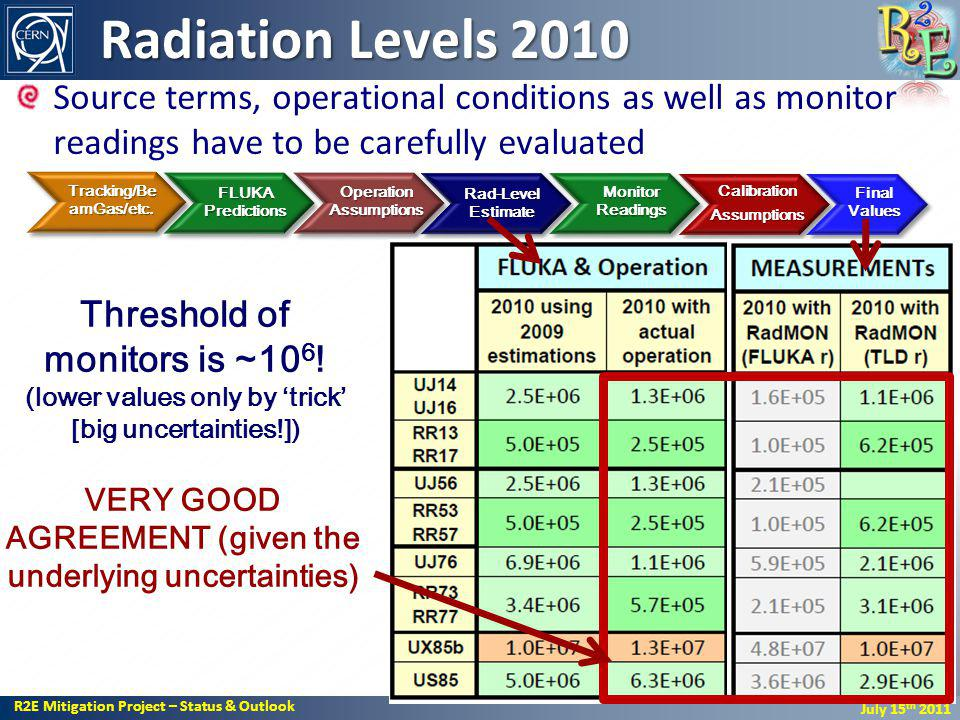 R2E Mitigation Project – Status & Outlook July 15 th 2011 Radiation Levels 2010 Source terms, operational conditions as well as monitor readings have to be carefully evaluated 32 VERY GOOD AGREEMENT (given the underlying uncertainties) FLUKA Predictions Operation Assumptions Rad-Level Estimate Monitor Readings CalibrationAssumptions Final Values Tracking/Be amGas/etc.