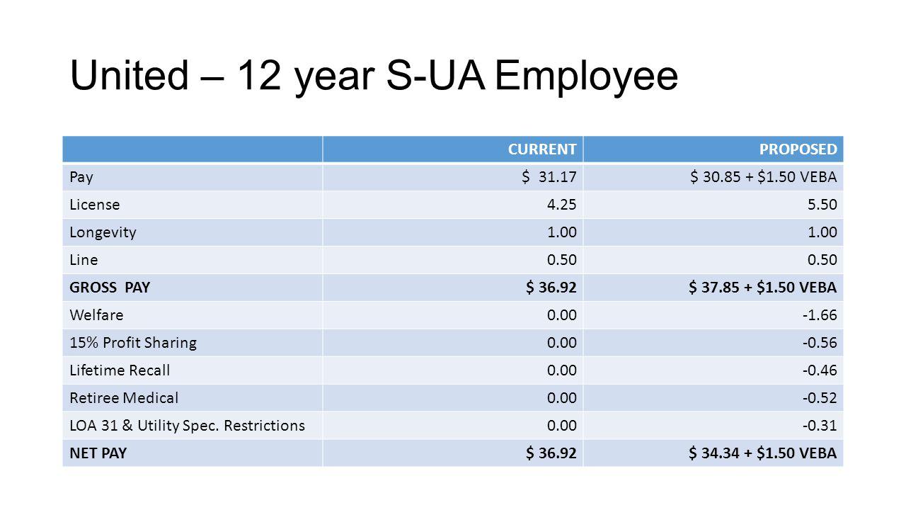 United – 12 year S-UA Employee CURRENTPROPOSED Pay $ 31.17$ 30.85 + $1.50 VEBA License4.255.50 Longevity1.00 Line0.50 GROSS PAY$ 36.92$ 37.85 + $1.50 VEBA Welfare0.00-1.66 15% Profit Sharing0.00-0.56 Lifetime Recall0.00-0.46 Retiree Medical0.00-0.52 LOA 31 & Utility Spec.