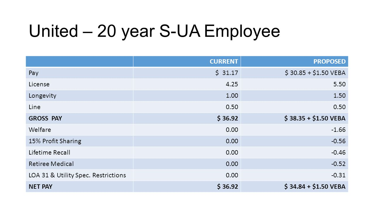 United – 20 year S-UA Employee CURRENTPROPOSED Pay $ 31.17$ 30.85 + $1.50 VEBA License4.255.50 Longevity1.001.50 Line0.50 GROSS PAY$ 36.92$ 38.35 + $1.50 VEBA Welfare0.00-1.66 15% Profit Sharing0.00-0.56 Lifetime Recall0.00-0.46 Retiree Medical0.00-0.52 LOA 31 & Utility Spec.