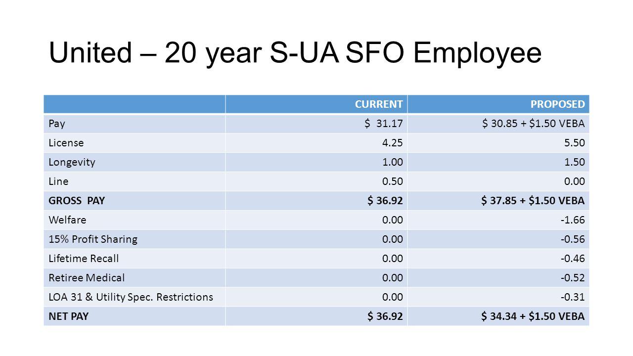 United – 20 year S-UA SFO Employee CURRENTPROPOSED Pay $ 31.17$ 30.85 + $1.50 VEBA License4.255.50 Longevity1.001.50 Line0.500.00 GROSS PAY$ 36.92$ 37.85 + $1.50 VEBA Welfare0.00-1.66 15% Profit Sharing0.00-0.56 Lifetime Recall0.00-0.46 Retiree Medical0.00-0.52 LOA 31 & Utility Spec.