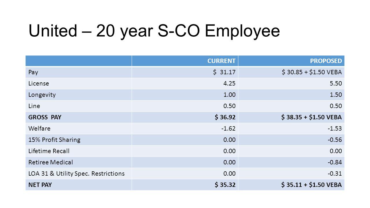 United – 20 year S-CO Employee CURRENTPROPOSED Pay $ 31.17$ 30.85 + $1.50 VEBA License4.255.50 Longevity1.001.50 Line0.50 GROSS PAY$ 36.92$ 38.35 + $1.50 VEBA Welfare-1.62-1.53 15% Profit Sharing0.00-0.56 Lifetime Recall0.00 Retiree Medical0.00-0.84 LOA 31 & Utility Spec.