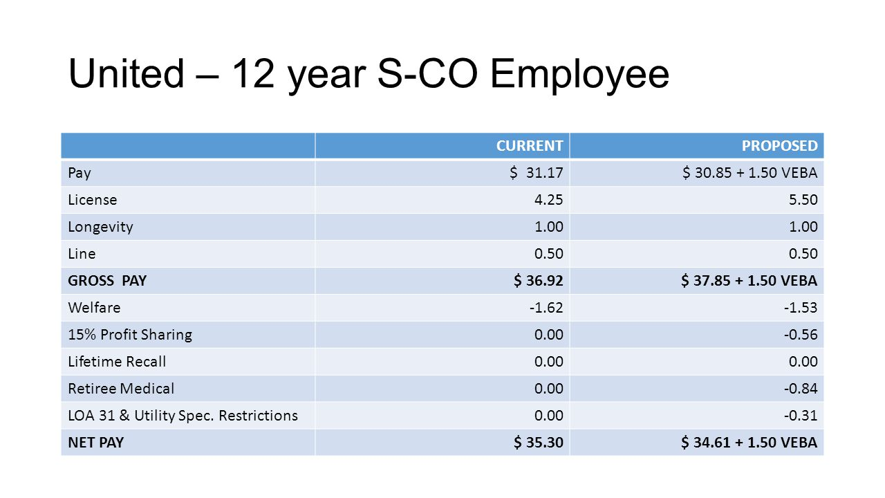 United – 12 year S-CO Employee CURRENTPROPOSED Pay $ 31.17$ 30.85 + 1.50 VEBA License4.255.50 Longevity1.00 Line0.50 GROSS PAY$ 36.92$ 37.85 + 1.50 VE