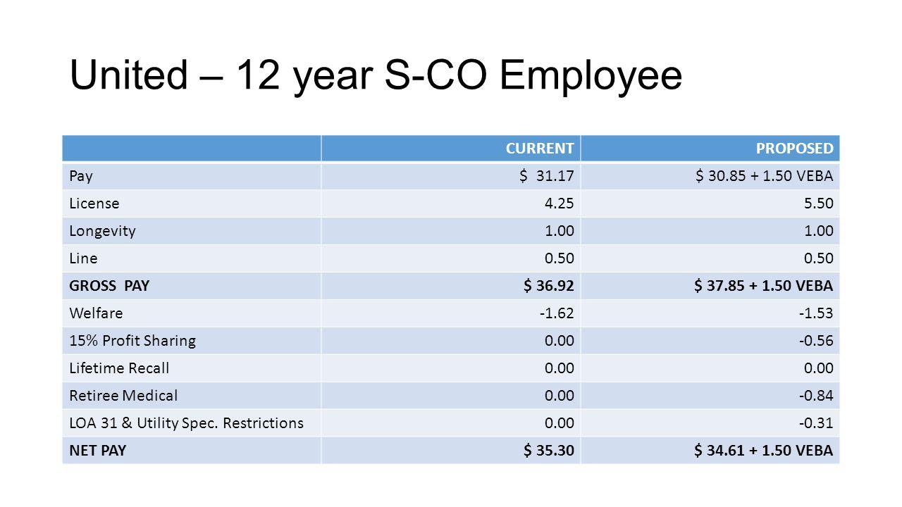 United – 12 year S-CO Employee CURRENTPROPOSED Pay $ 31.17$ 30.85 + 1.50 VEBA License4.255.50 Longevity1.00 Line0.50 GROSS PAY$ 36.92$ 37.85 + 1.50 VEBA Welfare-1.62-1.53 15% Profit Sharing0.00-0.56 Lifetime Recall0.00 Retiree Medical0.00-0.84 LOA 31 & Utility Spec.