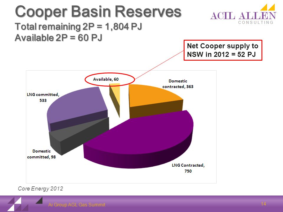 Cooper Basin Reserves Total remaining 2P = 1,804 PJ Available 2P = 60 PJ Ai Group AGL Gas Summit Core Energy 2012 14 Net Cooper supply to NSW in 2012 = 52 PJ