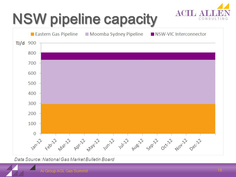 NSW pipeline capacity Ai Group AGL Gas Summit 18 Data Source: National Gas Market Bulletin Board