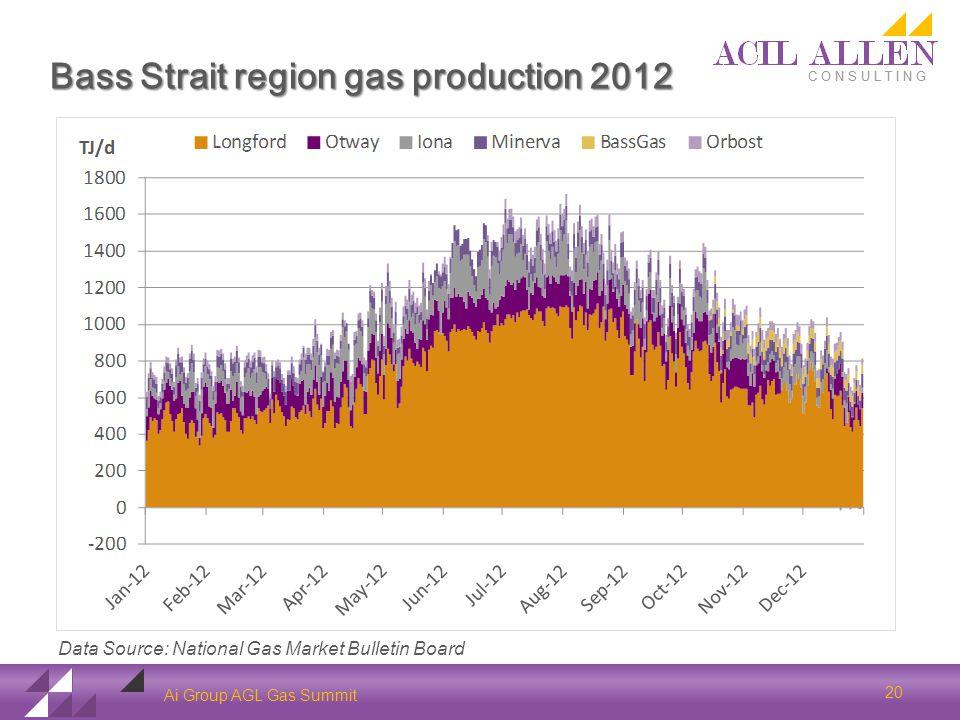 Bass Strait region gas production 2012 Ai Group AGL Gas Summit 20 Data Source: National Gas Market Bulletin Board