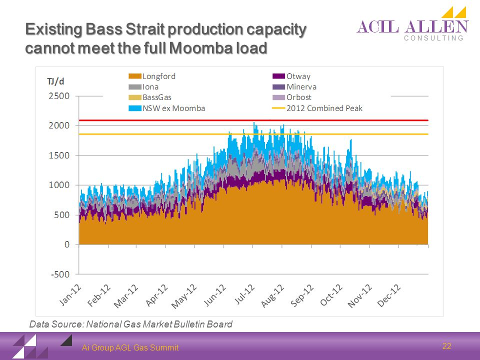 Existing Bass Strait production capacity cannot meet the full Moomba load Ai Group AGL Gas Summit 22 Data Source: National Gas Market Bulletin Board