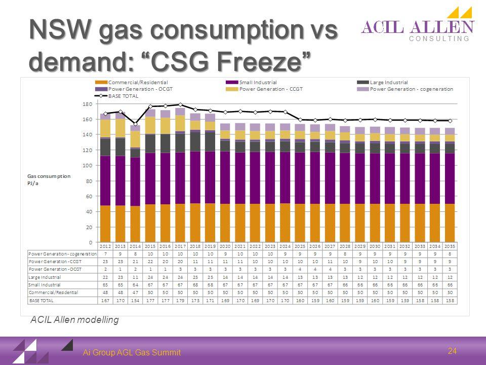 NSW gas consumption vs demand: CSG Freeze Ai Group AGL Gas Summit ACIL Allen modelling 24