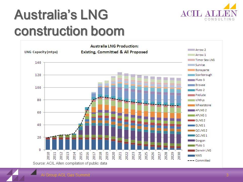 Australias LNG construction boom Ai Group AGL Gas Summit 3 Source: ACIL Allen compilation of public data