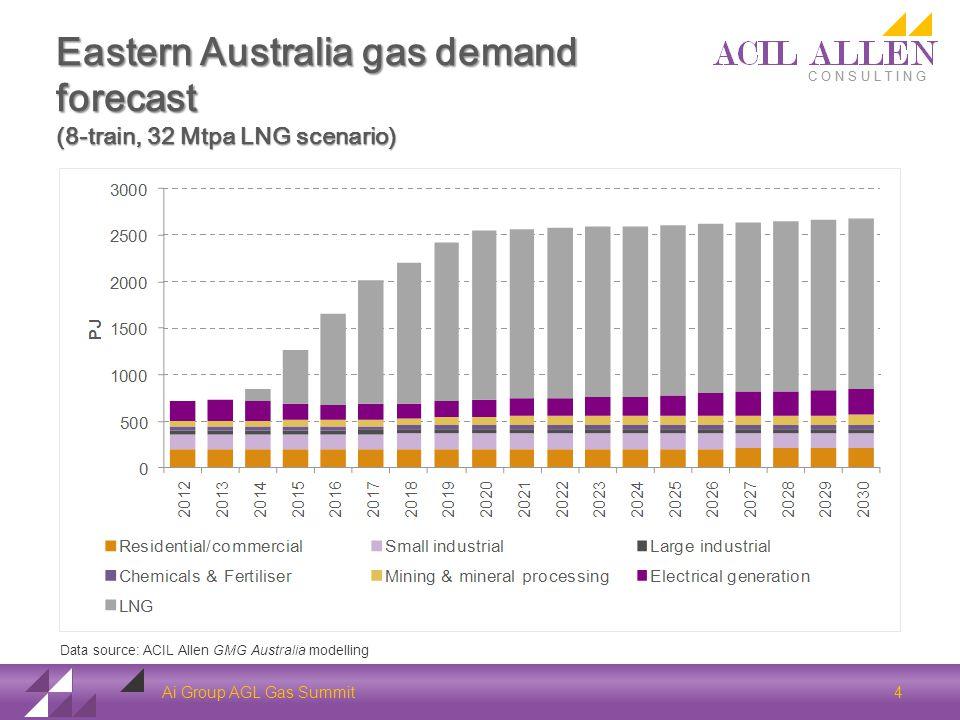 Eastern Australia gas demand forecast (8-train, 32 Mtpa LNG scenario) Ai Group AGL Gas Summit 4 Data source: ACIL Allen GMG Australia modelling