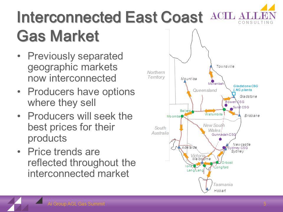 Interconnected East Coast Gas Market Previously separated geographic markets now interconnected Producers have options where they sell Producers will seek the best prices for their products Price trends are reflected throughout the interconnected market Ai Group AGL Gas Summit 5