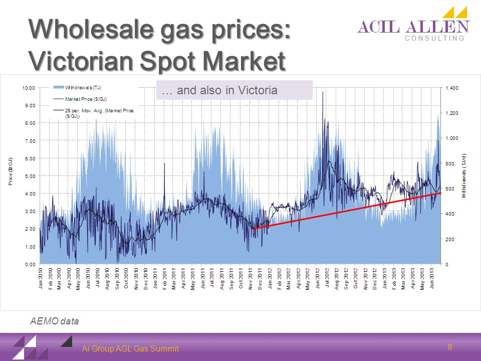 Wholesale gas prices: Victorian Spot Market Ai Group AGL Gas Summit AEMO data 8 … and also in Victoria