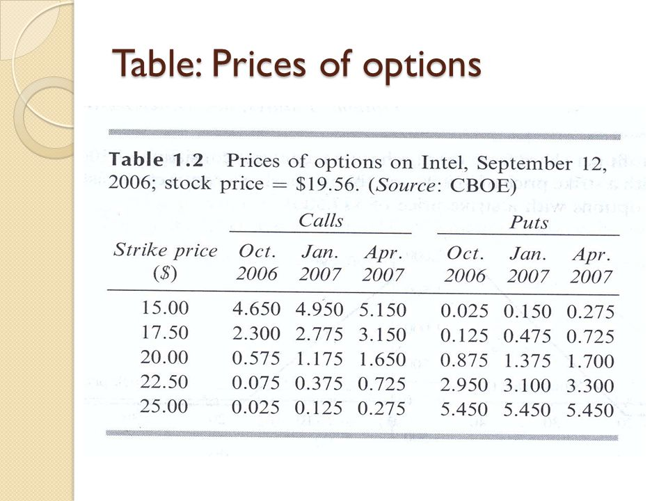 Table: Prices of options