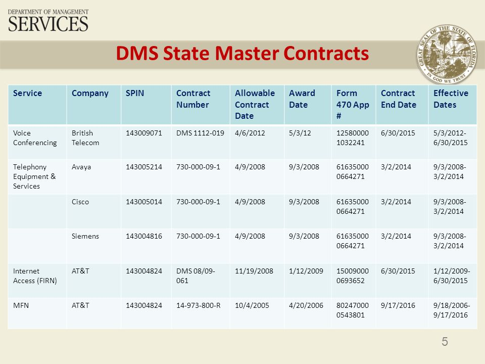 5 DMS State Master Contracts ServiceCompanySPINContract Number Allowable Contract Date Award Date Form 470 App # Contract End Date Effective Dates Voice Conferencing British Telecom 143009071DMS 1112-0194/6/20125/3/1212580000 1032241 6/30/20155/3/2012- 6/30/2015 Telephony Equipment & Services Avaya143005214730-000-09-14/9/20089/3/200861635000 0664271 3/2/20149/3/2008- 3/2/2014 Cisco143005014730-000-09-14/9/20089/3/200861635000 0664271 3/2/20149/3/2008- 3/2/2014 Siemens143004816730-000-09-14/9/20089/3/200861635000 0664271 3/2/20149/3/2008- 3/2/2014 Internet Access (FIRN) AT&T143004824DMS 08/09- 061 11/19/20081/12/200915009000 0693652 6/30/20151/12/2009- 6/30/2015 MFNAT&T14300482414-973-800-R10/4/20054/20/200680247000 0543801 9/17/20169/18/2006- 9/17/2016