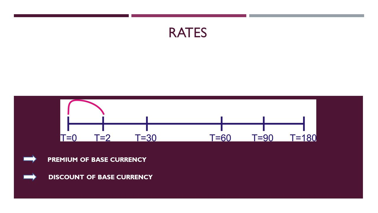PREMIUM OF BASE CURRENCY RATES DISCOUNT OF BASE CURRENCY