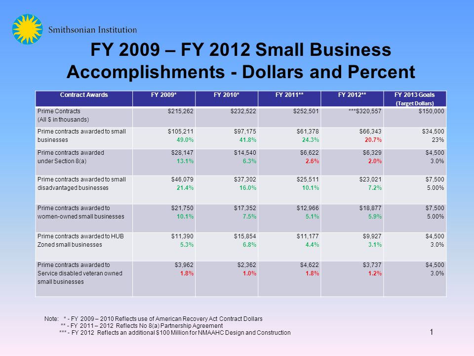 FY 2009 – FY 2012 Small Business Accomplishments - Dollars and Percent 1 Contract AwardsFY 2009*FY 2010*FY 2011**FY 2012** FY 2013 Goals (Target Dollars) Prime Contracts (All $ in thousands) $215,262$232,522$252,501***$320,557$150,000 Prime contracts awarded to small businesses $105, % $97, % $61, % $66, % $34,500 23% Prime contracts awarded under Section 8(a) $28, % $14, % $6, % $6, % $4, % Prime contracts awarded to small disadvantaged businesses $46, % $37, % $25, % $23, % $7, % Prime contracts awarded to women-owned small businesses $21, % $17, % $12, % $18, % $7, % Prime contracts awarded to HUB Zoned small businesses $11, % $15, % $11, % $9, % $4, % Prime contracts awarded to Service disabled veteran owned small businesses $3, % $2, % $4, % $3, % $4, % Note: * - FY 2009 – 2010 Reflects use of American Recovery Act Contract Dollars ** - FY 2011 – 2012 Reflects No 8(a) Partnership Agreement *** - FY 2012 Reflects an additional $100 Million for NMAAHC Design and Construction