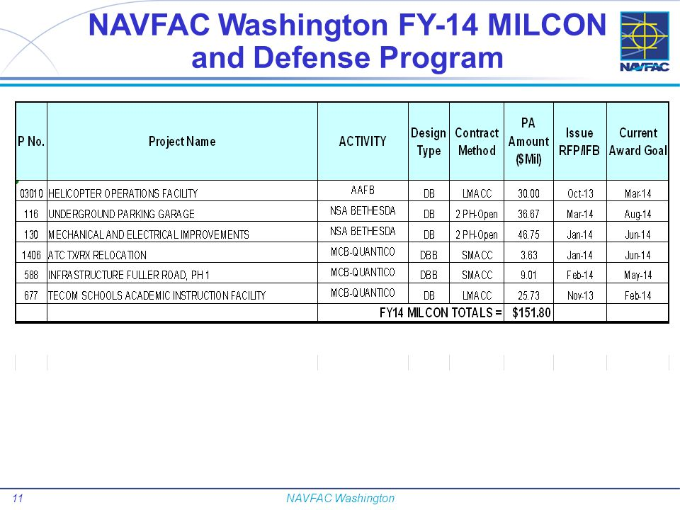 12NAVFAC Washington Small Business Opportunities
