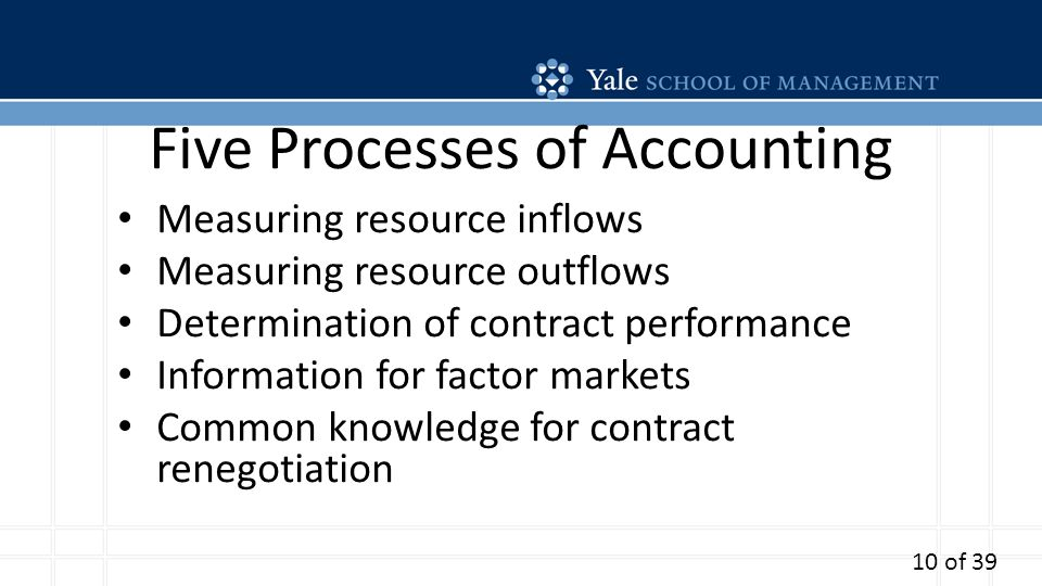 Five Processes of Accounting Measuring resource inflows Measuring resource outflows Determination of contract performance Information for factor marke
