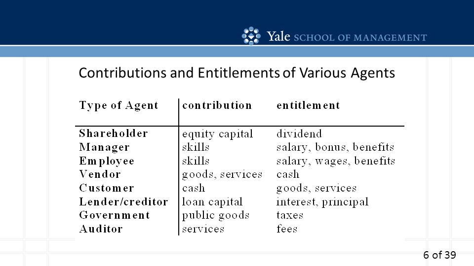 Contributions and Entitlements of Various Agents 6 of 39