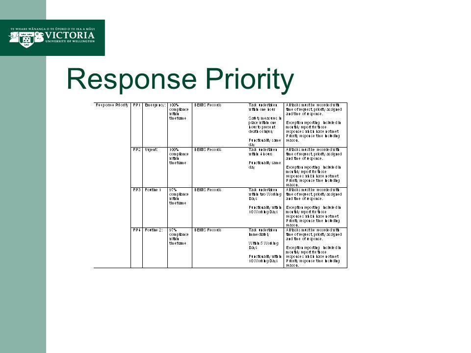 Response Priority