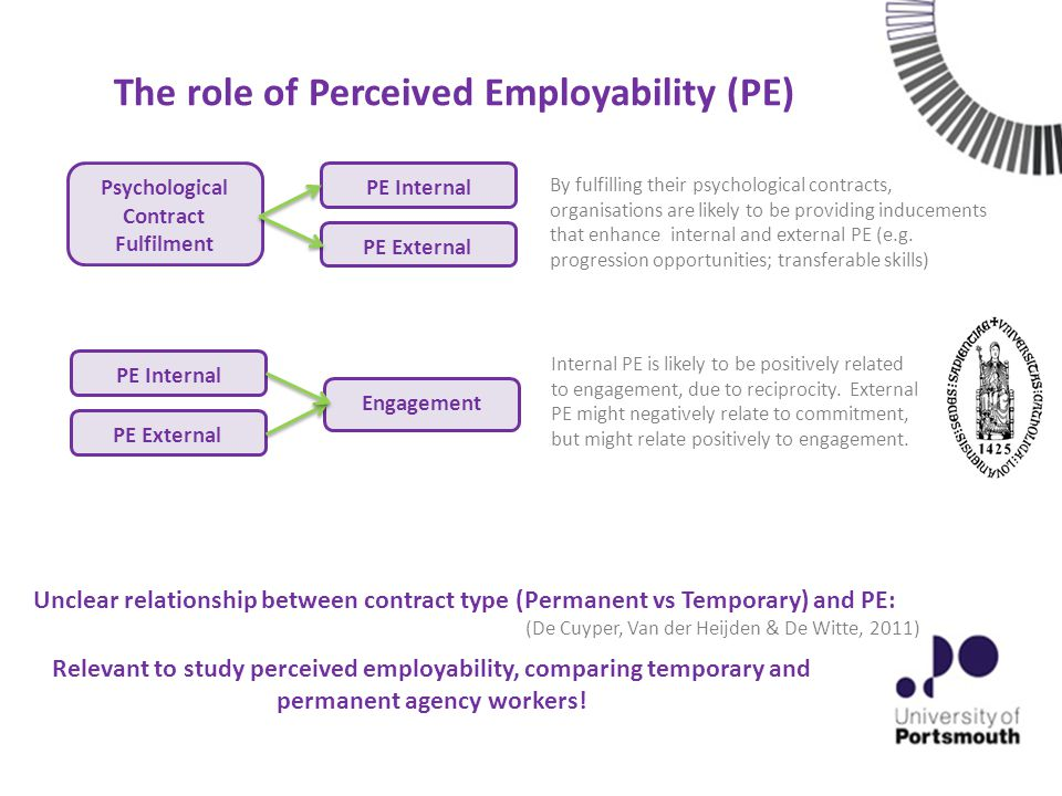 Psychological Contract Fulfilment Absorption Vigour Dedication Psychological Contract Fulfilment and Engagement: The role of Perceived Employability PE Internal PE External H1 H1 – Hypothesised Mediation Model + + + + + + + + ++ +