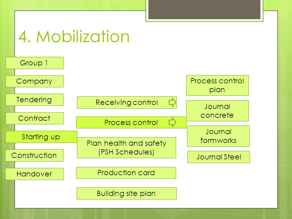 4. Mobilization Process control Production card Plan health and safety (PSH Schedules) Company Tendering Contract Starting up Construction Handover Gr