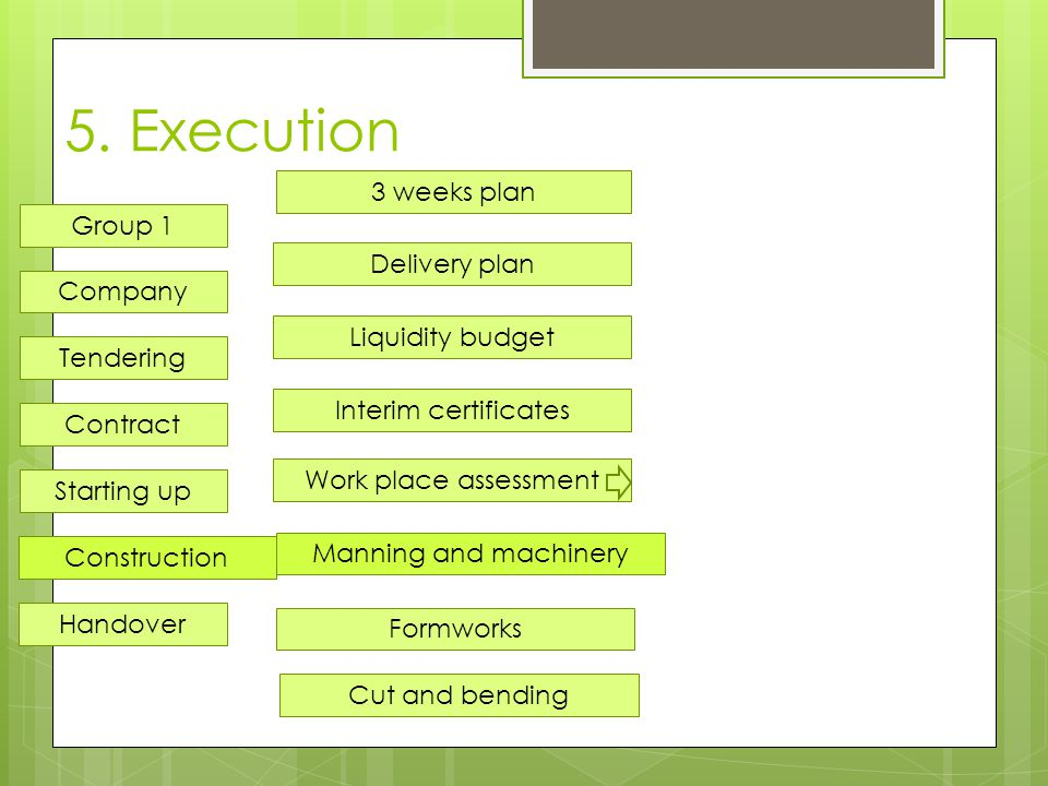 5. Execution Delivery plan 3 weeks plan Liquidity budget Interim certificates Company Tendering Contract Starting up Construction Handover Group 1 Wor